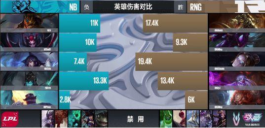 【战报】辅助酒桶出奇效 RNG大优势战胜NB